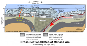 400px-Cross_section_of_mariana_trench_svg
